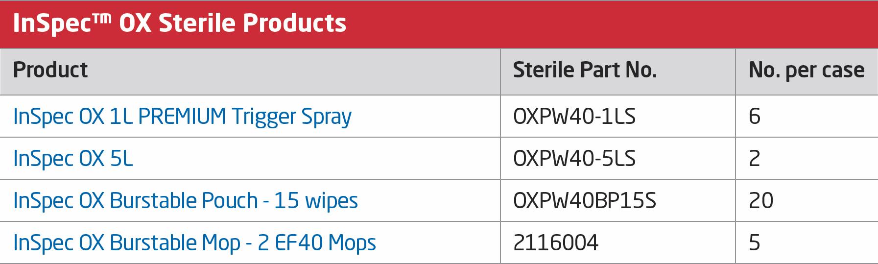 Redditch Medical InSPEC™ OX TDS